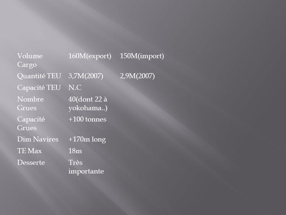 Volume Cargo 160M(export)150M(import) Quantité TEU3,7M(2007)2,9M(2007) Capacité TEUN.C Nombre Grues 40(dont 22 à yokohama..) Capacité Grues +100 tonne