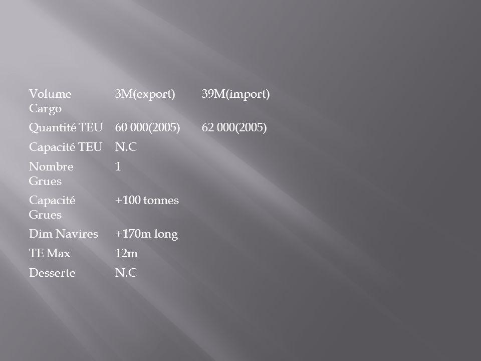 Volume Cargo 3M(export)39M(import) Quantité TEU60 000(2005)62 000(2005) Capacité TEUN.C Nombre Grues 1 Capacité Grues +100 tonnes Dim Navires+170m lon