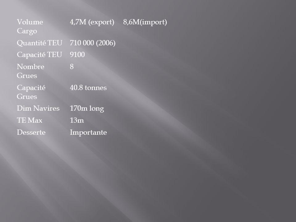 Volume Cargo 4,7M (export)8,6M(import) Quantité TEU710 000 (2006) Capacité TEU9100 Nombre Grues 8 Capacité Grues 40.8 tonnes Dim Navires170m long TE M