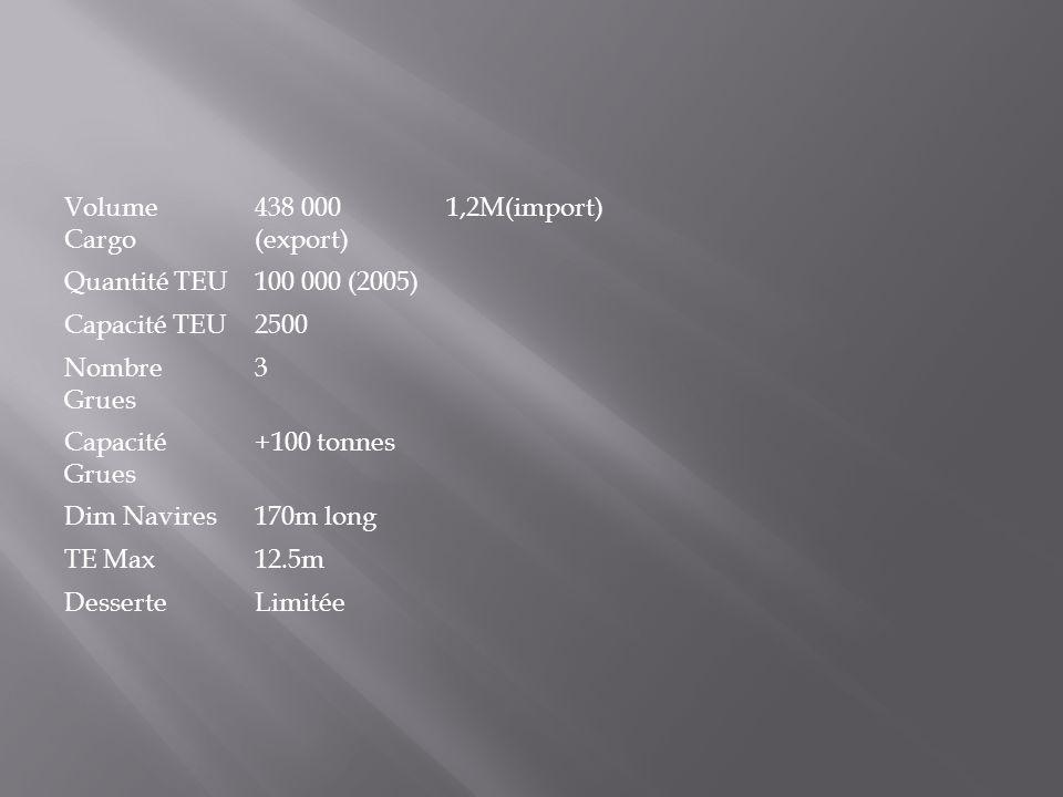 Volume Cargo 438 000 (export) 1,2M(import) Quantité TEU100 000 (2005) Capacité TEU2500 Nombre Grues 3 Capacité Grues +100 tonnes Dim Navires170m long