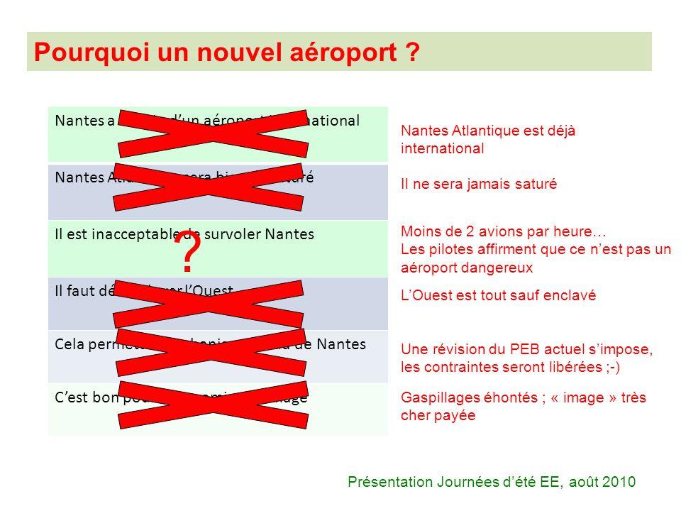 Présentation Journées dété EE, août 2010 Nantes a besoin dun aéroport international Nantes Atlantique sera bientôt saturé Il est inacceptable de survo