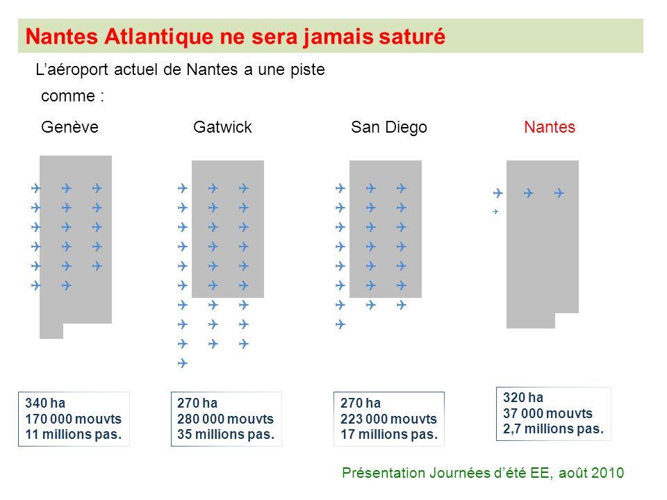 Laéroport actuel de Nantes a une piste GenèveGatwickSan DiegoNantes 340 ha 170 000 mouvts 11 millions pas. 270 ha 280 000 mouvts 35 millions pas. 270
