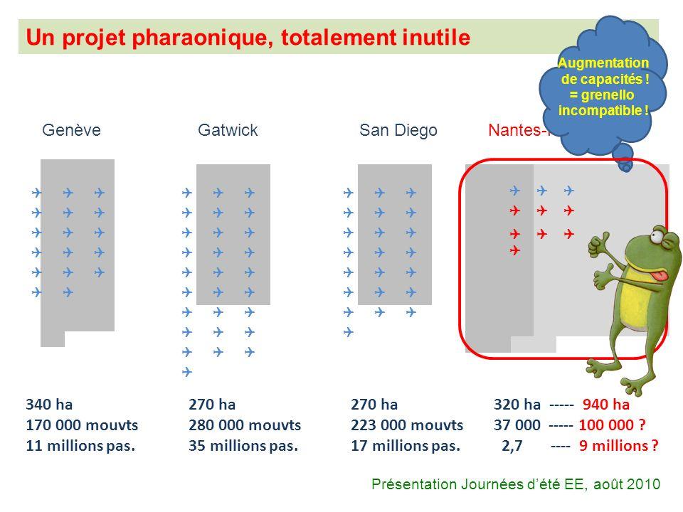 Un projet pharaonique, totalement inutile GenèveGatwickSan DiegoNantes-NDL 340 ha 170 000 mouvts 11 millions pas. 270 ha 280 000 mouvts 35 millions pa