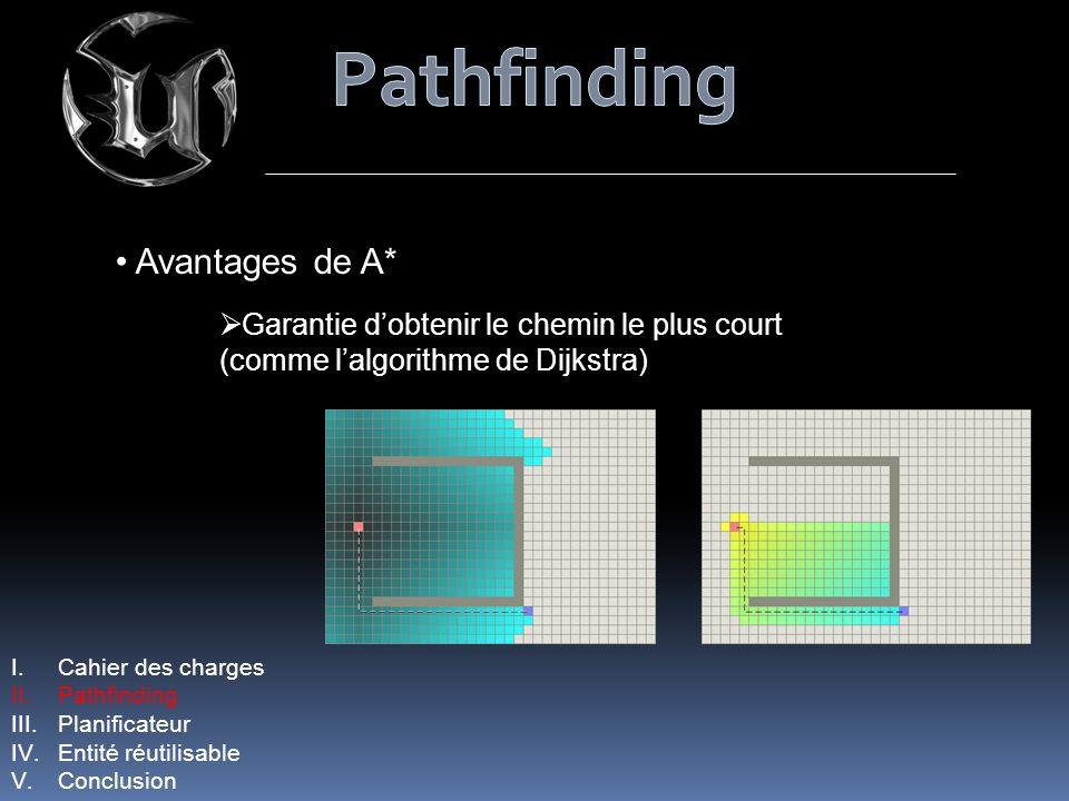 I.Cahier des charges II.Pathfinding III.Planificateur IV.Entité réutilisable V.Conclusion Avantages de A* Garantie dobtenir le chemin le plus court (c