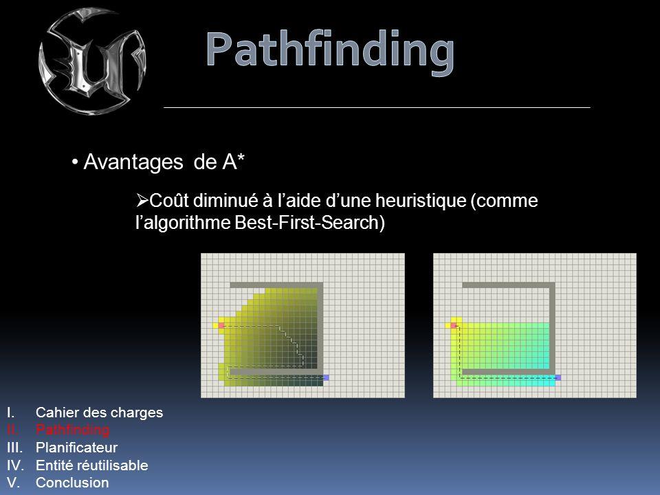 I.Cahier des charges II.Pathfinding III.Planificateur IV.Entité réutilisable V.Conclusion Avantages de A* Coût diminué à laide dune heuristique (comme