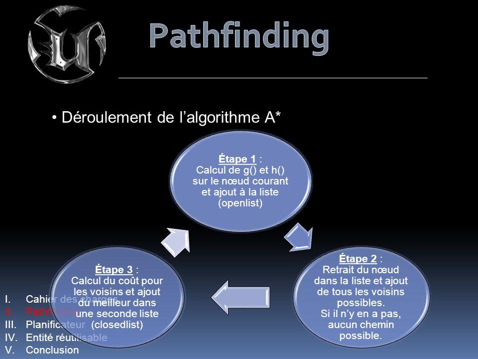 I.Cahier des charges II.Pathfinding III.Planificateur IV.Entité réutilisable V.Conclusion Déroulement de lalgorithme A* Étape 1 : Calcul de g() et h()