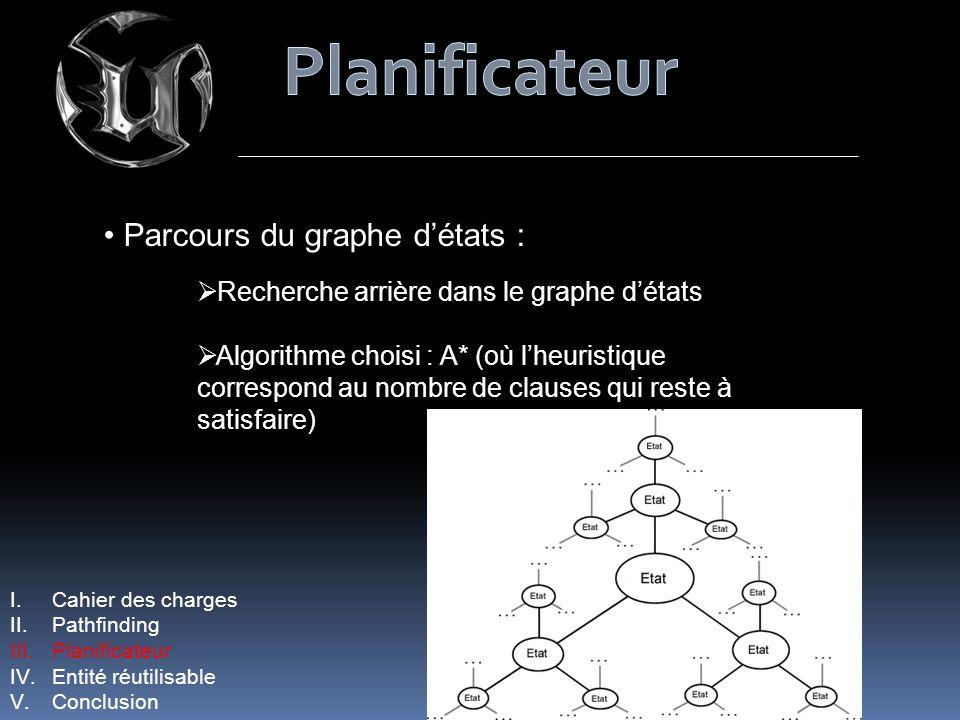 I.Cahier des charges II.Pathfinding III.Planificateur IV.Entité réutilisable V.Conclusion Parcours du graphe détats : Recherche arrière dans le graphe