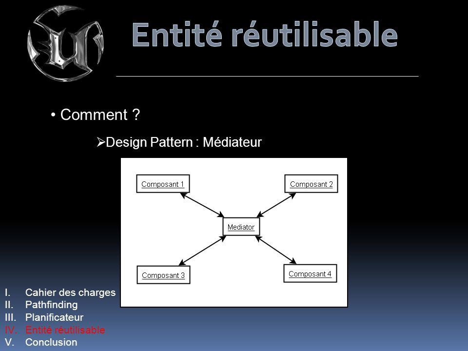 I.Cahier des charges II.Pathfinding III.Planificateur IV.Entité réutilisable V.Conclusion Comment ? Design Pattern : Médiateur