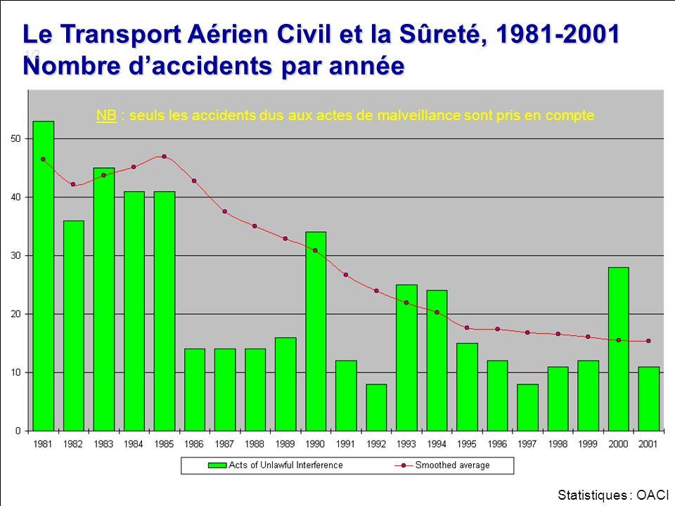 LSR 4 Le Transport Aérien Civil et la Sûreté, 1981-2001 Nombre de décès par année 2/2 NB : seuls les accidents dus aux actes de malveillance sont pris en compte Statistiques : OACI