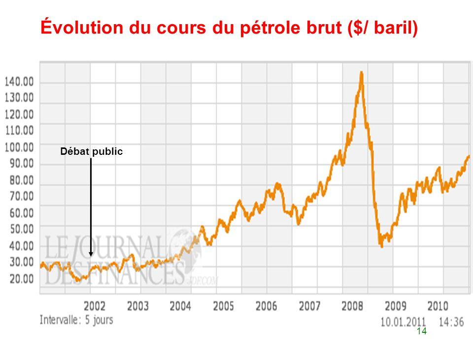 14 Évolution du cours du pétrole brut ($/ baril) Débat public