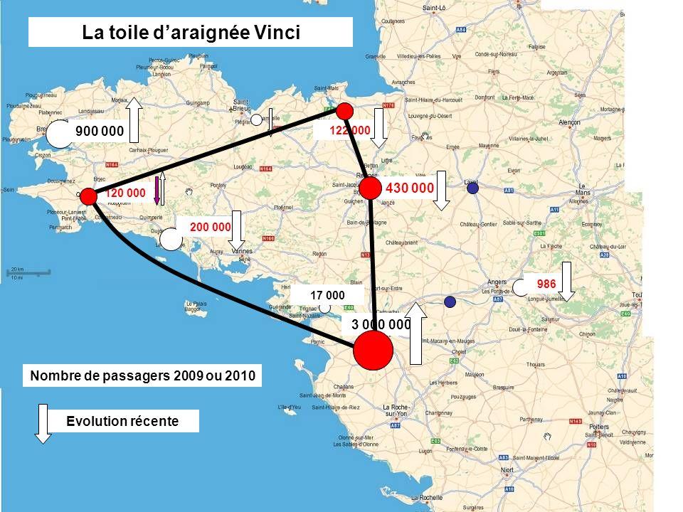 430 000 3 000 000 122 000 17 000 200 000 120 000 986 900 000 La toile daraignée Vinci Nombre de passagers 2009 ou 2010 Evolution récente