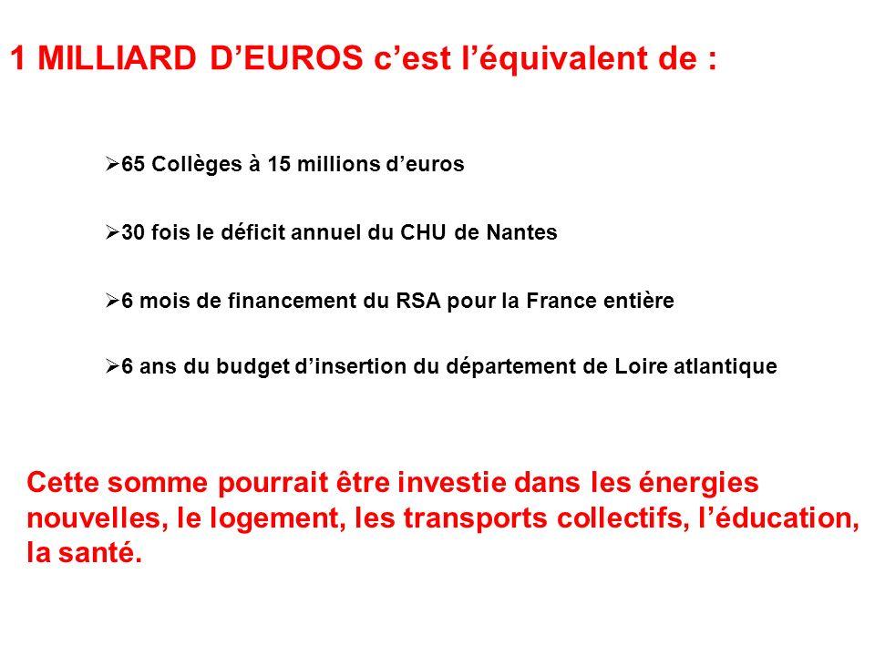65 Collèges à 15 millions deuros 30 fois le déficit annuel du CHU de Nantes 6 mois de financement du RSA pour la France entière 6 ans du budget dinser