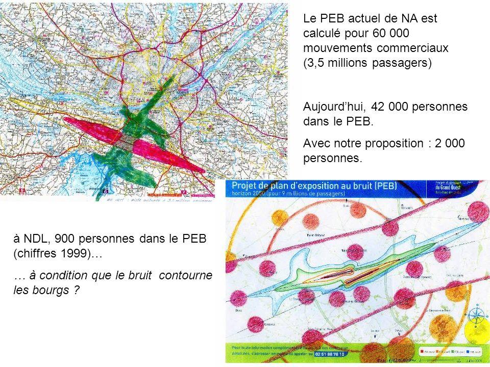36 Le PEB actuel de NA est calculé pour 60 000 mouvements commerciaux (3,5 millions passagers) Aujourdhui, 42 000 personnes dans le PEB. Avec notre pr