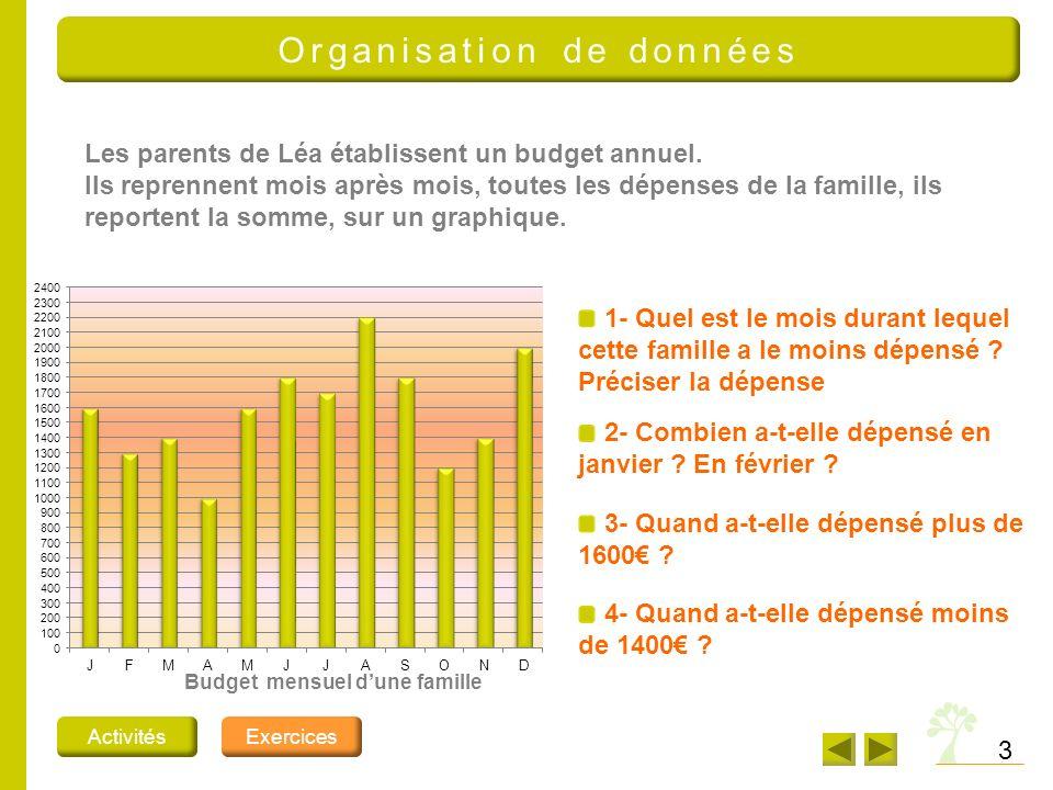 4 Organisation de données Budget mensuel dune famille 1- Quels sont les deux mois durant lesquels cette famille a le plus dépensé .