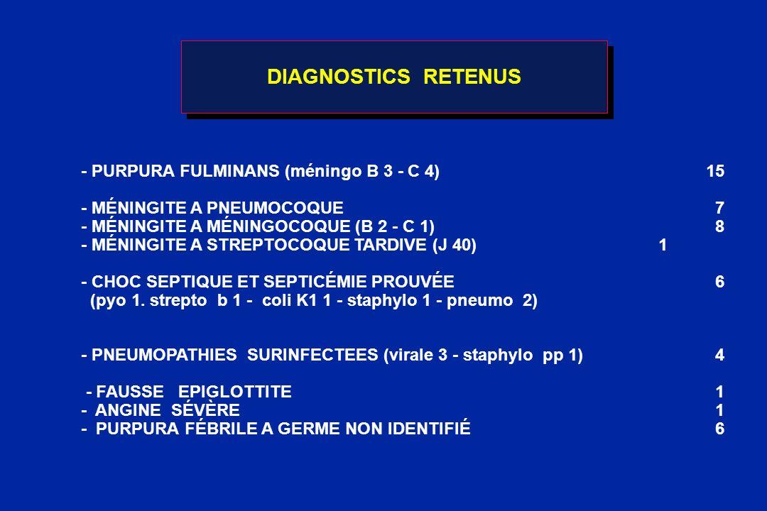 DIAGNOSTICS RETENUS - PURPURA FULMINANS (méningo B 3 - C 4)15 - MÉNINGITE A PNEUMOCOQUE 7 - MÉNINGITE A MÉNINGOCOQUE (B 2 - C 1) 8 - MÉNINGITE A STREP