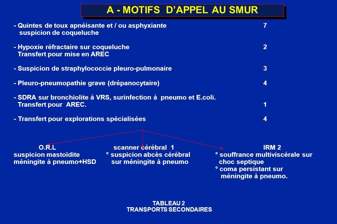 A - MOTIFS DAPPEL AU SMUR - Quintes de toux apnéisante et / ou asphyxiante7 suspicion de coqueluche - Hypoxie réfractaire sur coqueluche2 Transfert po