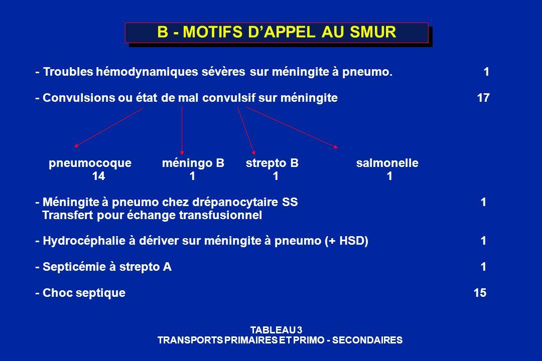 B - MOTIFS DAPPEL AU SMUR - Troubles hémodynamiques sévères sur méningite à pneumo. 1 - Convulsions ou état de mal convulsif sur méningite17 pneumocoq