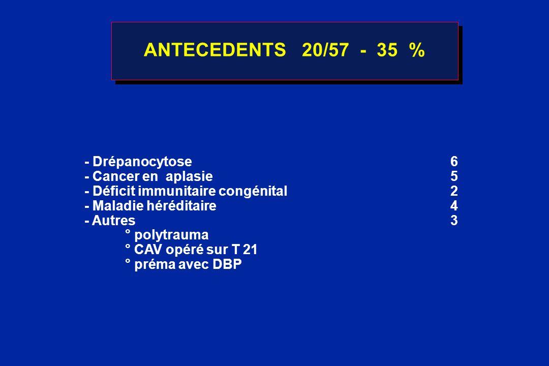 ANTECEDENTS 20/57 - 35 % - Drépanocytose6 - Cancer en aplasie5 - Déficit immunitaire congénital2 - Maladie héréditaire4 - Autres3 ° polytrauma ° CAV o