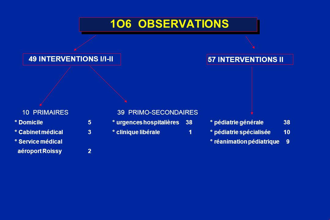 1O6 OBSERVATIONS 49 INTERVENTIONS I/I-II 10 PRIMAIRES 39 PRIMO-SECONDAIRES ° Domicile5° urgences hospitalières38° pédiatrie générale 38 ° Cabinet médi