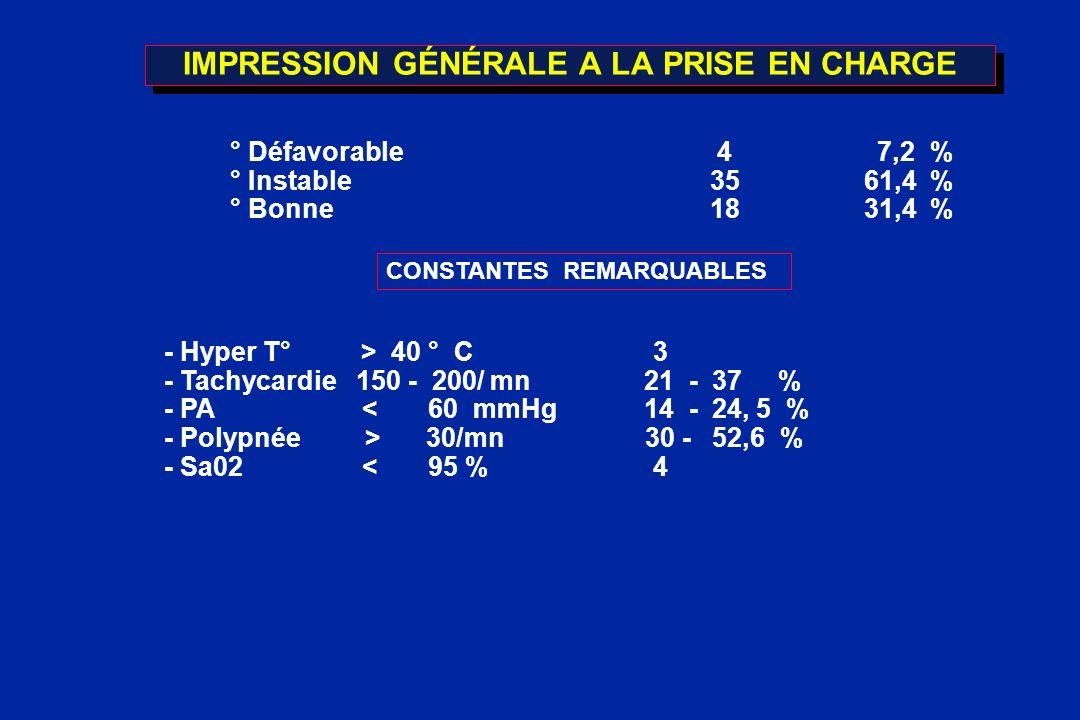 IMPRESSION GÉNÉRALE A LA PRISE EN CHARGE ° Défavorable 4 7,2 % ° Instable 35 61,4 % ° Bonne 18 31,4 % CONSTANTES REMARQUABLES - Hyper T° > 40 ° C 3 -