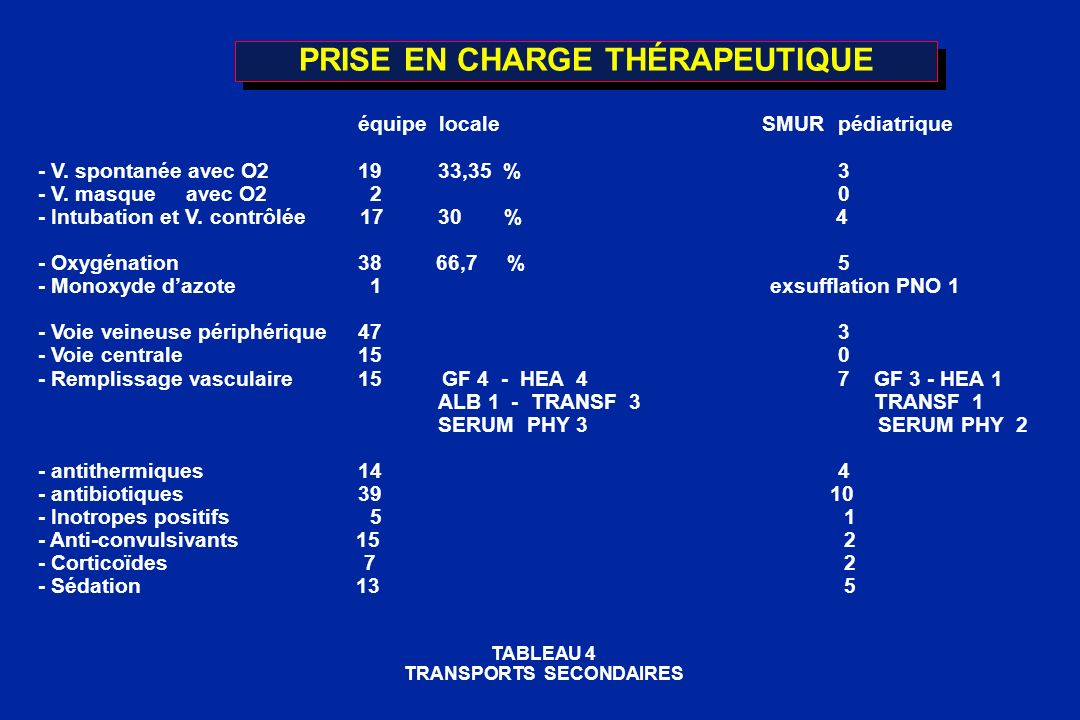 PRISE EN CHARGE THÉRAPEUTIQUE équipe locale SMURpédiatrique - V. spontanée avec O21933,35 %3 - V. masque avec O2 20 - Intubation et V. contrôlée 1730