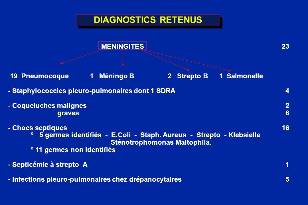 DIAGNOSTICS RETENUS MENINGITES23 19 Pneumocoque 1 Méningo B2 Strepto B 1 Salmonelle - Staphylococcies pleuro-pulmonaires dont 1 SDRA 4 - Coqueluches m