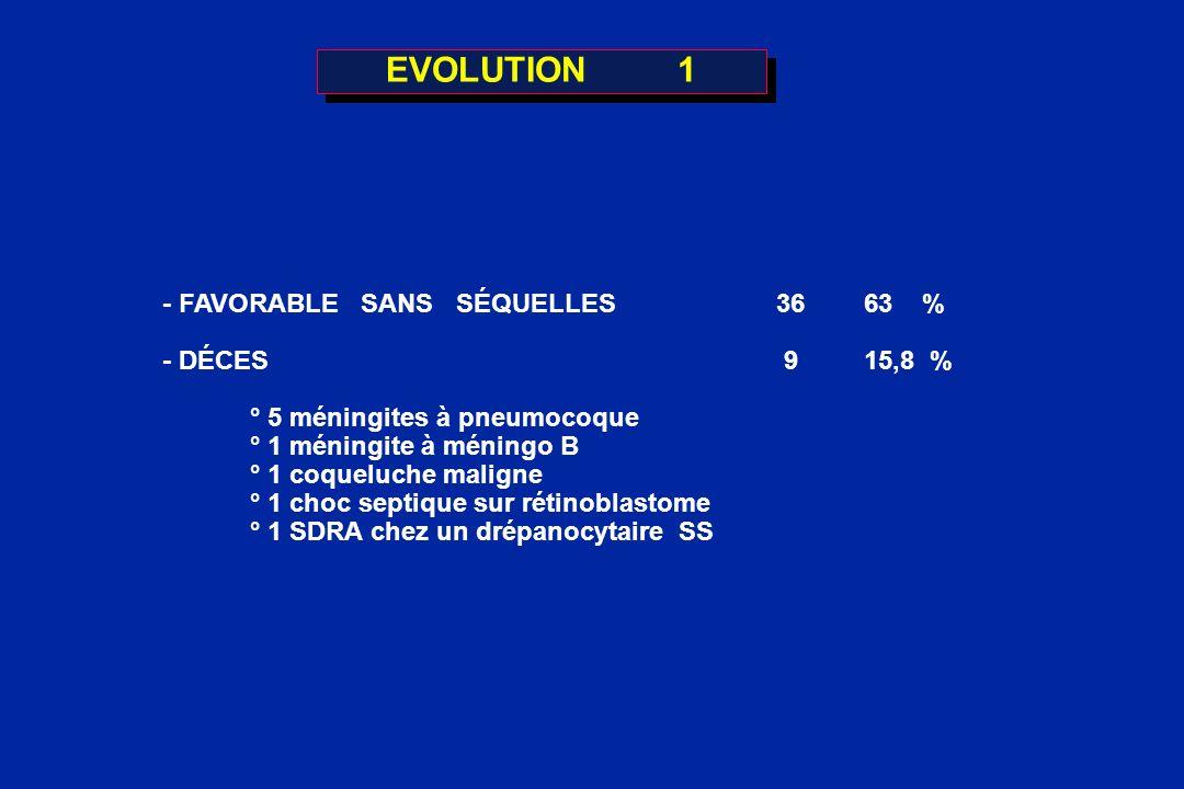 EVOLUTION 1 - FAVORABLE SANS SÉQUELLES3663 % - DÉCES 9 15,8 % ° 5 méningites à pneumocoque ° 1 méningite à méningo B ° 1 coqueluche maligne ° 1 choc s