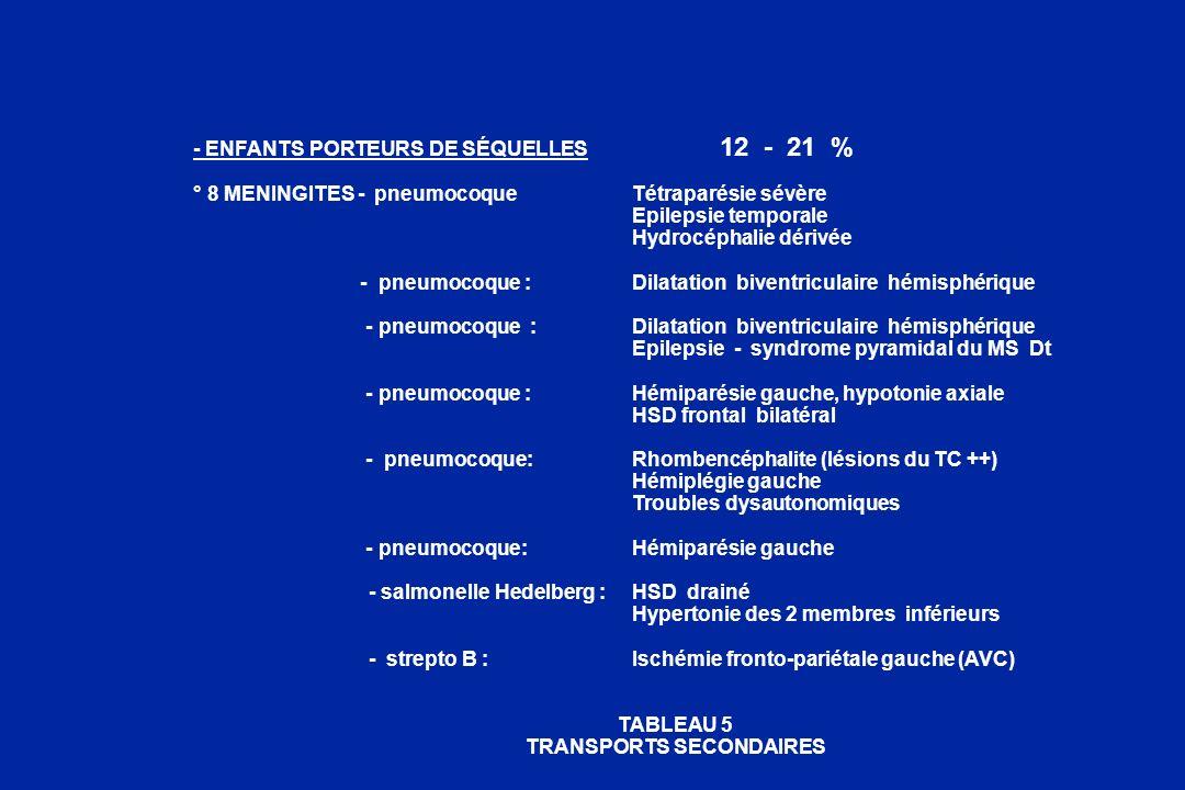 - ENFANTS PORTEURS DE SÉQUELLES 12 - 21 % ° 8 MENINGITES - pneumocoqueTétraparésie sévère Epilepsie temporale Hydrocéphalie dérivée - pneumocoque :Dil
