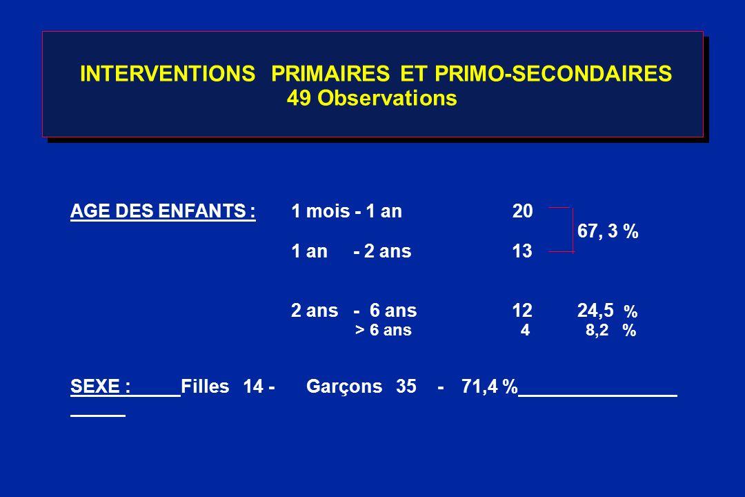 INTERVENTIONS PRIMAIRES ET PRIMO-SECONDAIRES 49 Observations AGE DES ENFANTS : 1 mois - 1 an 20 67, 3 % 1 an - 2 ans13 2 ans - 6 ans12 24,5 % > 6 ans
