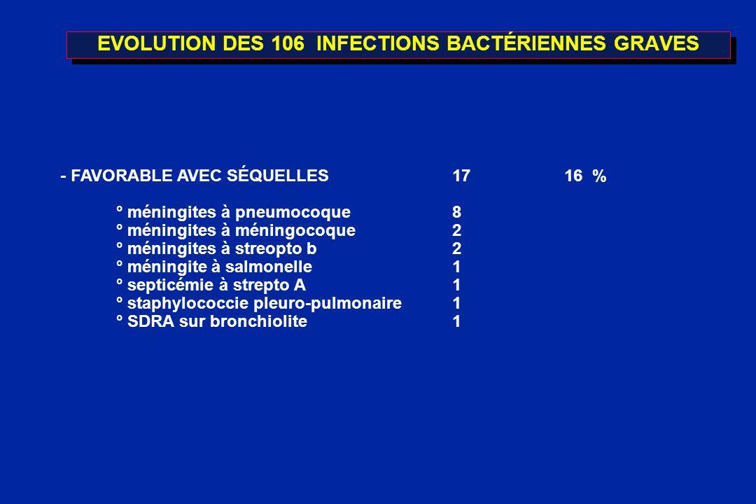EVOLUTION DES 106 INFECTIONS BACTÉRIENNES GRAVES - FAVORABLE AVEC SÉQUELLES1716 % ° méningites à pneumocoque8 ° méningites à méningocoque2 ° méningite