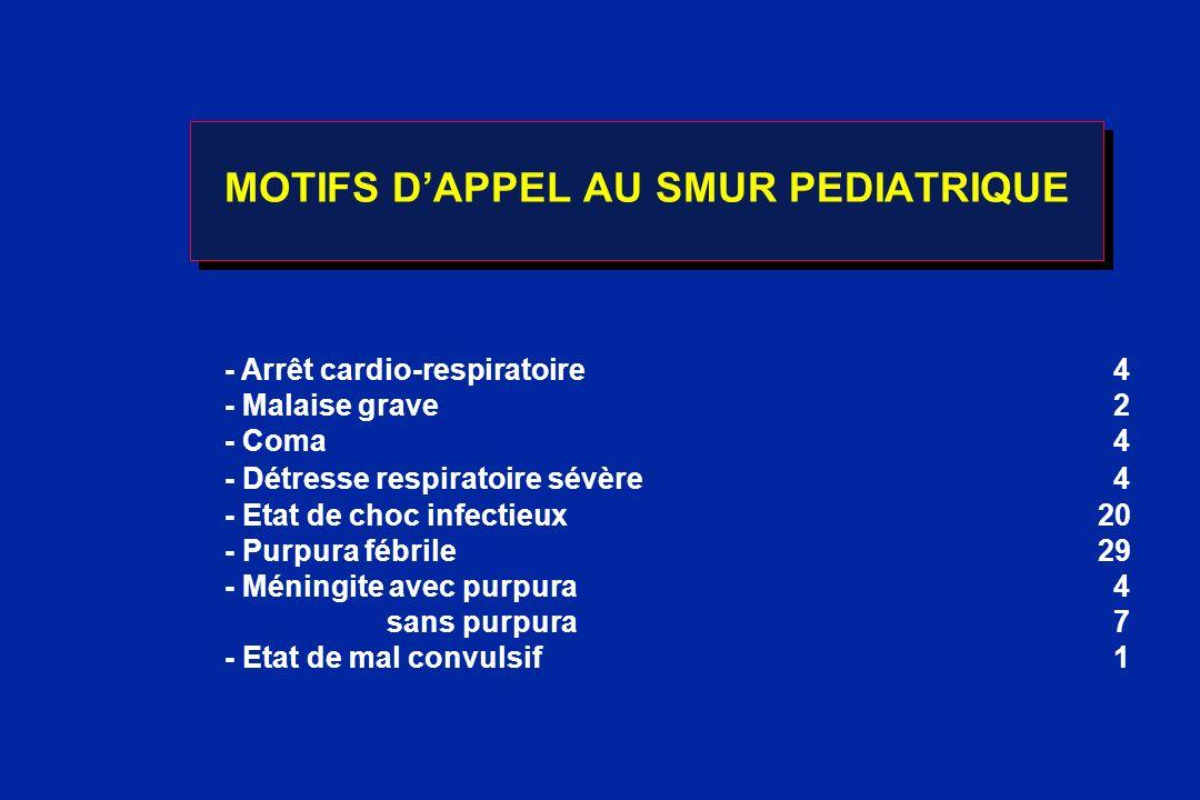 MOTIFS DAPPEL AU SMUR PEDIATRIQUE - Arrêt cardio-respiratoire4 - Malaise grave2 - Coma4 - Détresse respiratoire sévère4 - Etat de choc infectieux 20 -