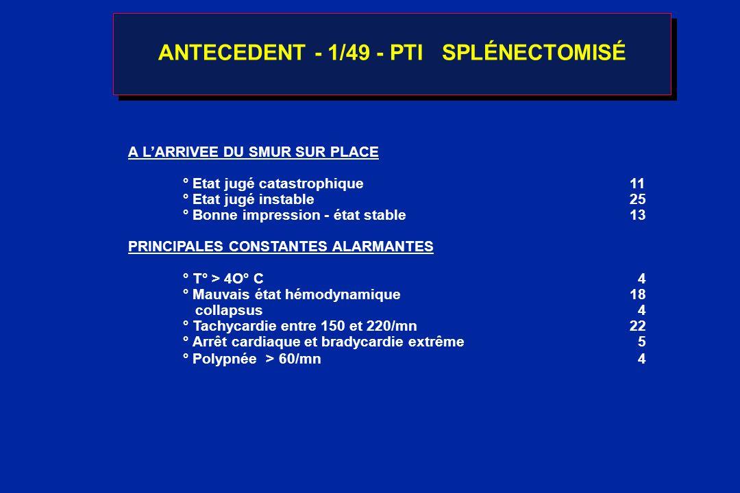 EVOLUTION 1 - FAVORABLE SANS SÉQUELLES3663 % - DÉCES 9 15,8 % ° 5 méningites à pneumocoque ° 1 méningite à méningo B ° 1 coqueluche maligne ° 1 choc septique sur rétinoblastome ° 1 SDRA chez un drépanocytaire SS