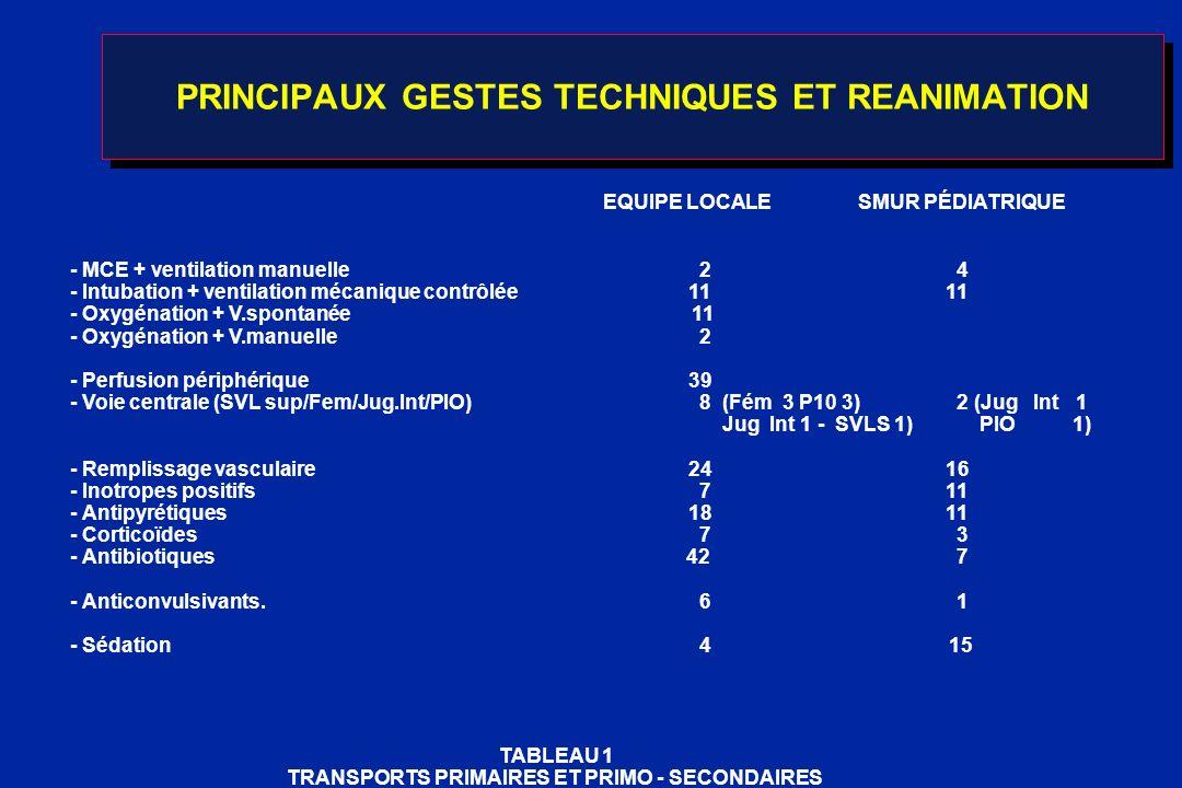 PRINCIPAUX GESTES TECHNIQUES ET REANIMATION EQUIPE LOCALESMUR PÉDIATRIQUE - MCE + ventilation manuelle 2 4 - Intubation + ventilation mécanique contrô