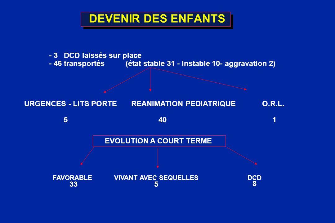 DEVENIR DES ENFANTS - 3 DCD laissés sur place - 46 transportés (état stable 31 - instable 10- aggravation 2) URGENCES - LITS PORTE REANIMATION PEDIATR