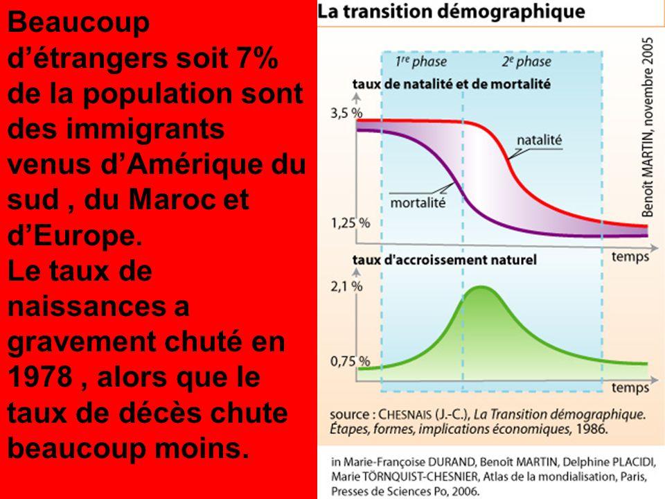 Beaucoup détrangers soit 7% de la population sont des immigrants venus dAmérique du sud, du Maroc et dEurope.