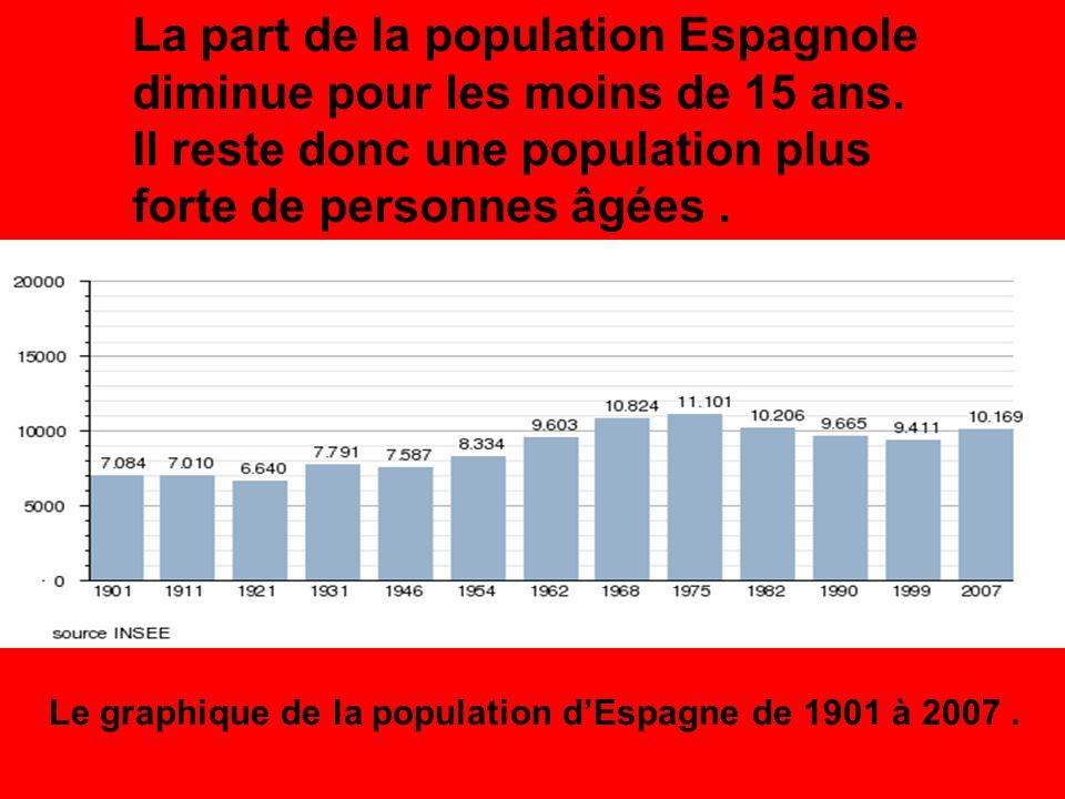 La part de la population Espagnole diminue pour les moins de 15 ans.