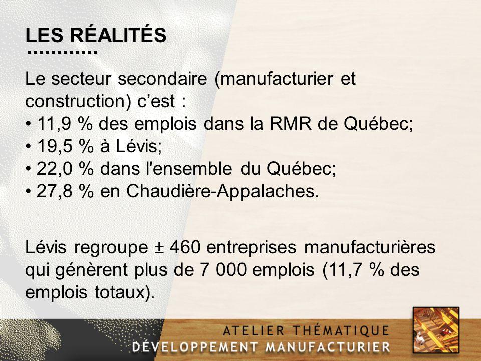 Le secteur secondaire (manufacturier et construction) cest : 11,9 % des emplois dans la RMR de Québec; 19,5 % à Lévis; 22,0 % dans l'ensemble du Québe