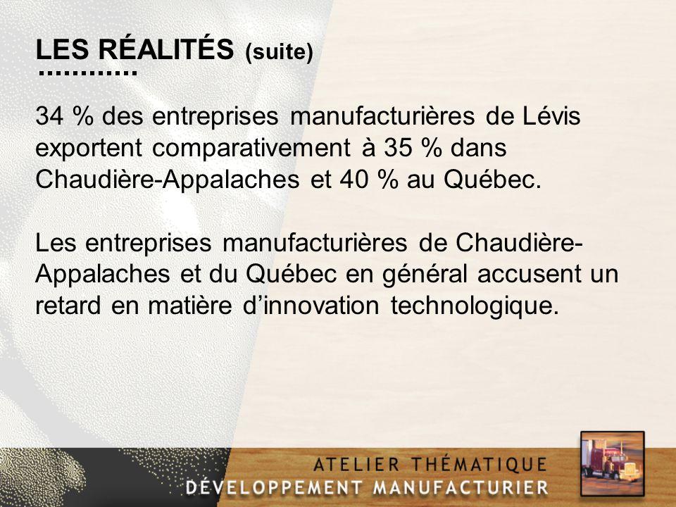 34 % des entreprises manufacturières de Lévis exportent comparativement à 35 % dans Chaudière-Appalaches et 40 % au Québec. Les entreprises manufactur