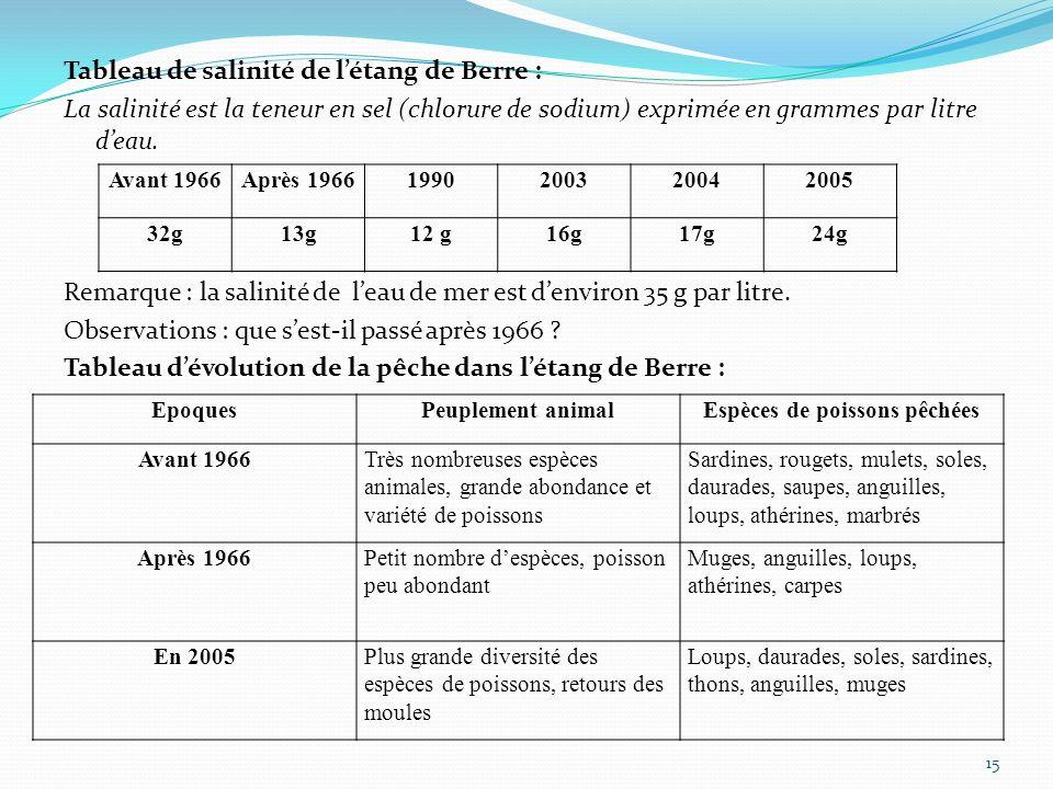 Tableau de salinité de létang de Berre : La salinité est la teneur en sel (chlorure de sodium) exprimée en grammes par litre deau. Remarque : la salin