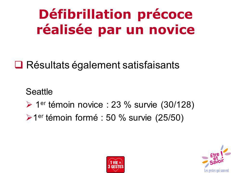 Défibrillation précoce réalisée par un novice Résultats également satisfaisants Seattle 1 er témoin novice : 23 % survie (30/128) 1 er témoin formé :