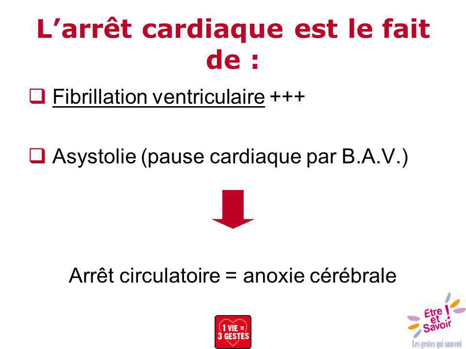 Larrêt cardiaque est le fait de : Fibrillation ventriculaire +++ Asystolie (pause cardiaque par B.A.V.) Arrêt circulatoire = anoxie cérébrale