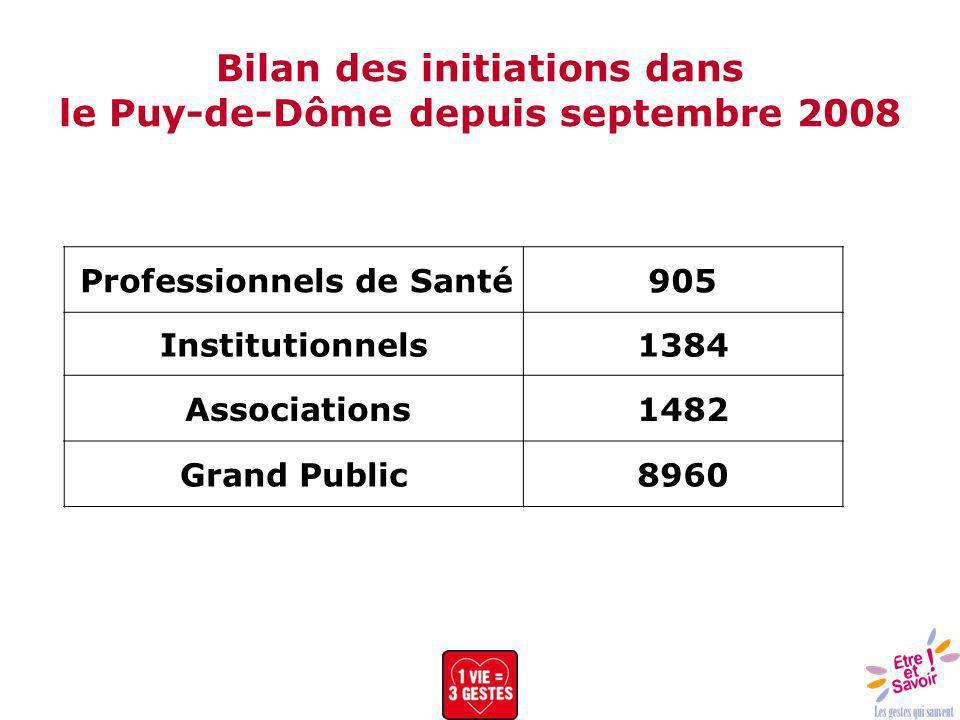 Bilan des initiations dans le Puy-de-Dôme depuis septembre 2008 Professionnels de Santé905 Institutionnels1384 Associations1482 Grand Public8960