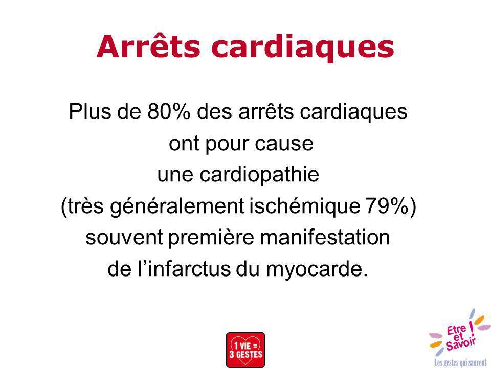 Plus de 80% des arrêts cardiaques ont pour cause une cardiopathie (très généralement ischémique 79%) souvent première manifestation de linfarctus du m