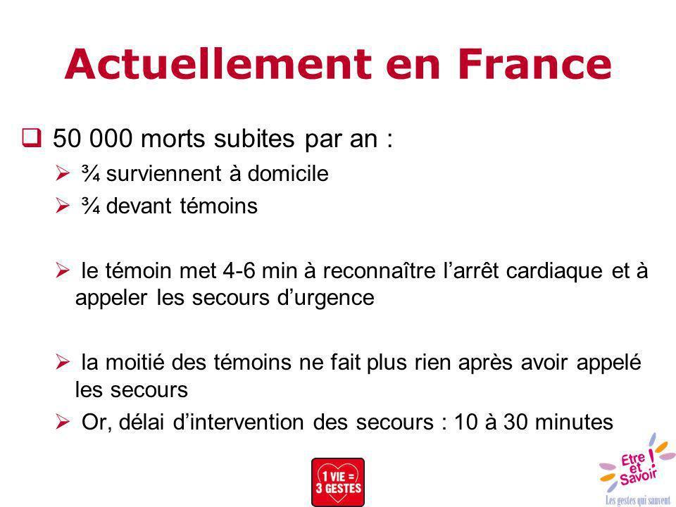 Actuellement en France 50 000 morts subites par an : ¾ surviennent à domicile ¾ devant témoins le témoin met 4-6 min à reconnaître larrêt cardiaque et