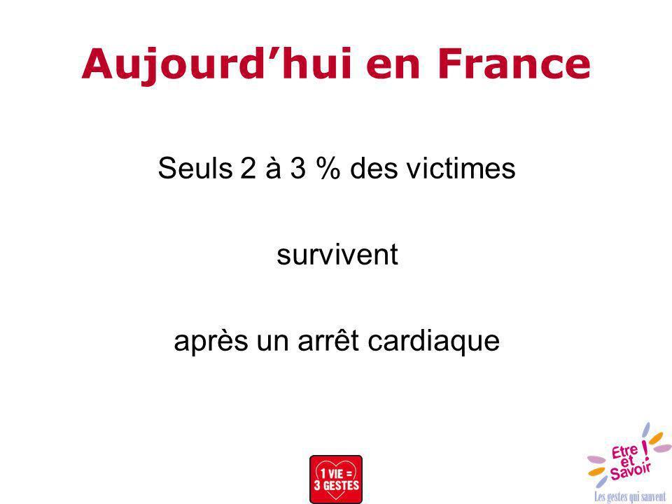 Aujourdhui en France Seuls 2 à 3 % des victimes survivent après un arrêt cardiaque