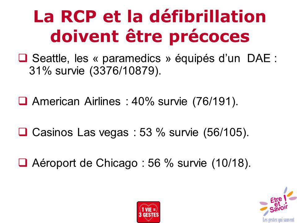 La RCP et la défibrillation doivent être précoces Seattle, les « paramedics » équipés dun DAE : 31% survie (3376/10879). American Airlines : 40% survi