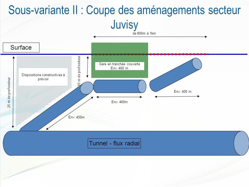 Sous-variante II : Coupe des aménagements secteur Juvisy de 800m à 1km Surface 25 m de profondeur Tunnel - flux radial 10 m de profondeur Dispositions constructives à prévoir Gare en tranchée couverte Env.