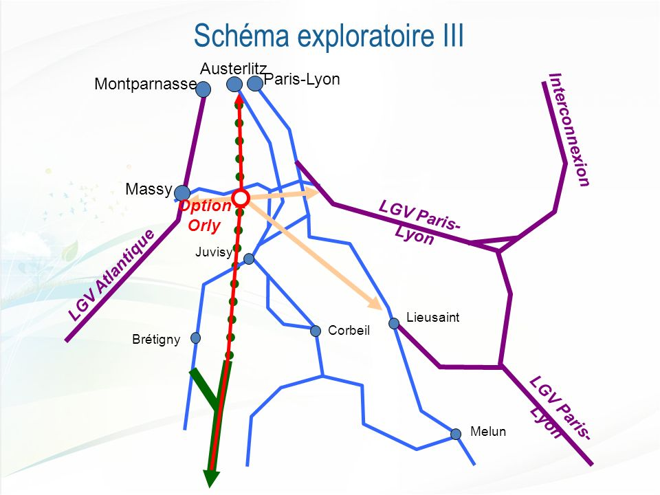 Interconnexion LGV Paris- Lyon Paris-Lyon Austerlitz Montparnasse Massy LGV Atlantique LGV Paris- Lyon Lieusaint Brétigny Melun Corbeil Option Orly Juvisy Schéma exploratoire III