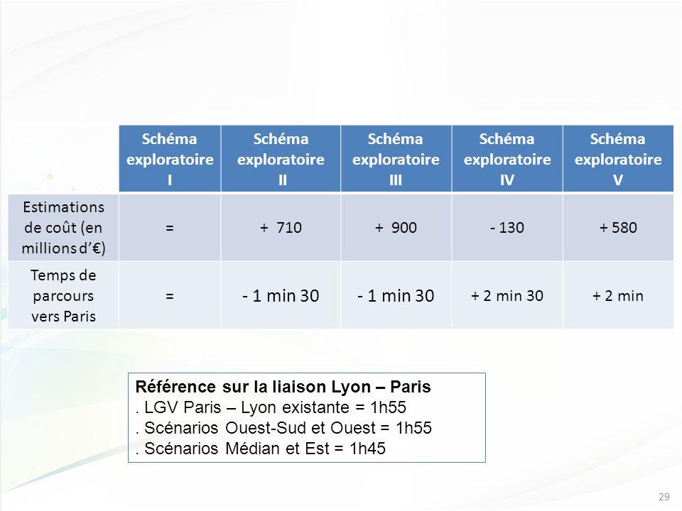 Schéma exploratoire I Schéma exploratoire II Schéma exploratoire III Schéma exploratoire IV Schéma exploratoire V Estimations de coût (en millions d) =+ 710+ 900- 130+ 580 Temps de parcours vers Paris = - 1 min 30 + 2 min 30+ 2 min 29 Référence sur la liaison Lyon – Paris.