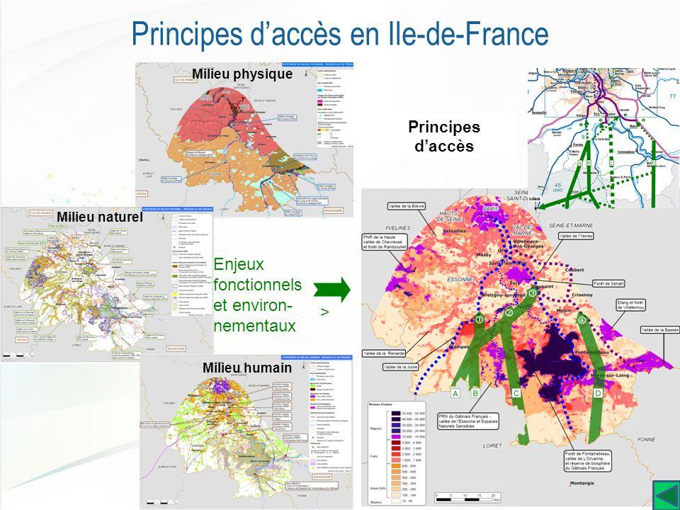 Milieu physique Milieu humain Milieu naturel Enjeux fonctionnels et environ- nementaux Principes daccès =>=> Principes daccès en Ile-de-France